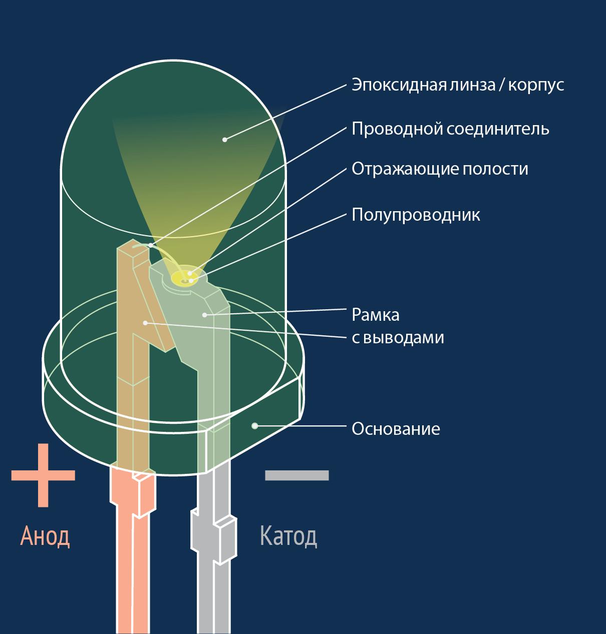 История появления светодиодов